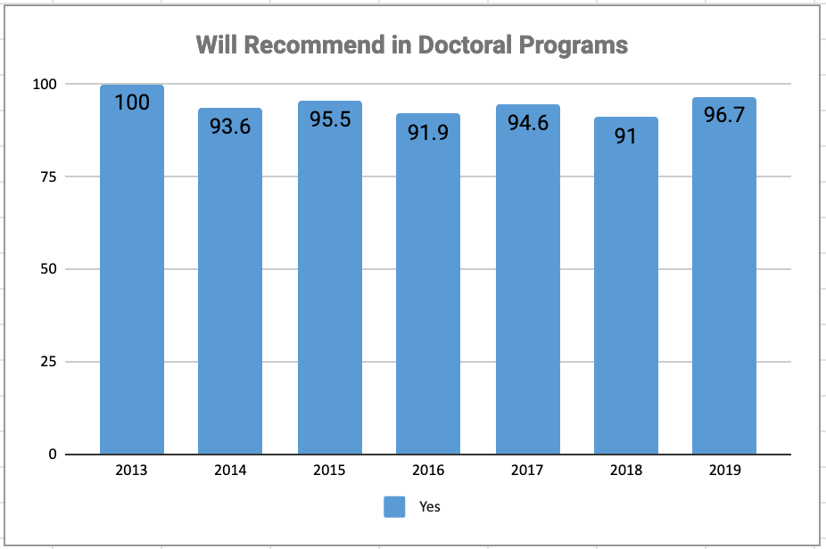 Chart: Recommend Doctoral programs