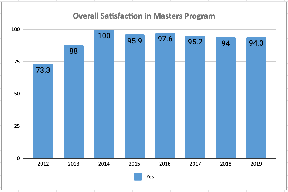 Chart Satisfaction: Master
