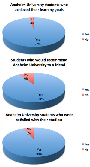 http://www.anaheim.edu/images/images/studentsuccessindicators.jpg