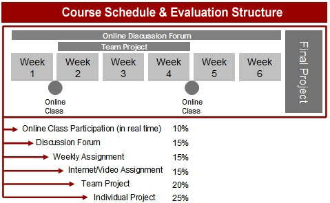 Course Schedule & Evaluation Structure