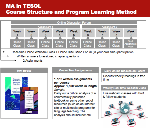 How the Anaheim University Online MA in TESOL program works